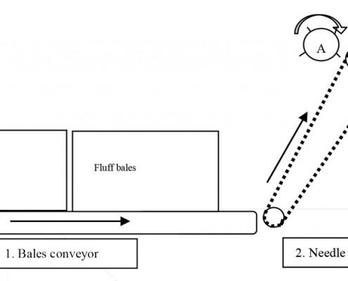 fluff pulp machines - process - recyc phpschema 1